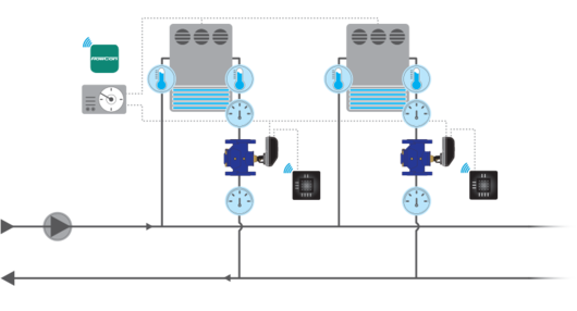 FlowCon Application CRAC Units with FlowCon Energy FIT System (Pressure Independent Temperature Control Valve)
